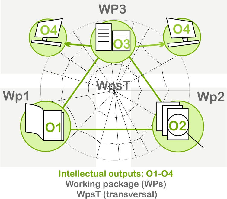 A scheme of working packages.